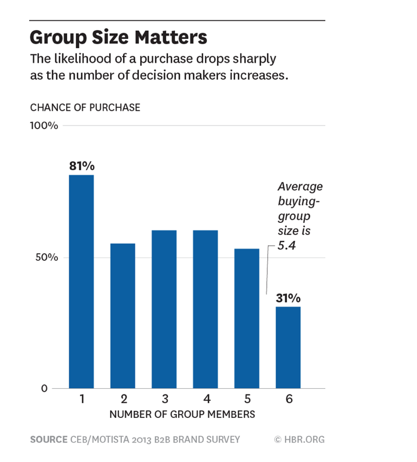 Group-size-matters