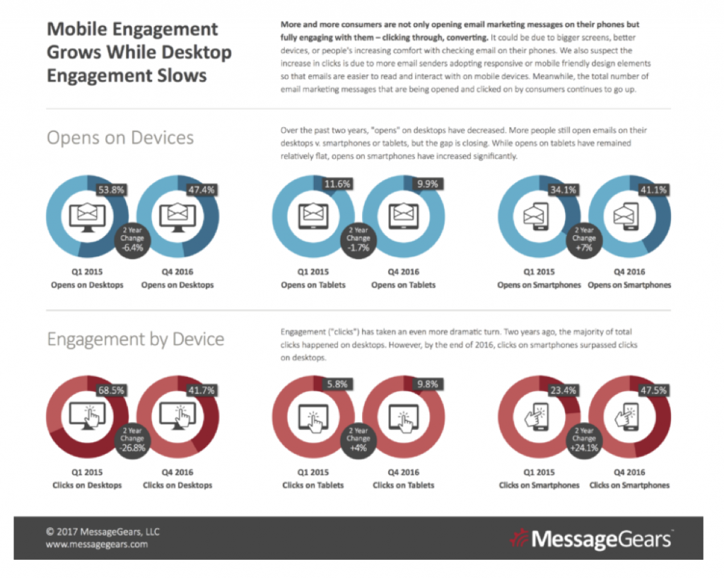Mobile-Engagement